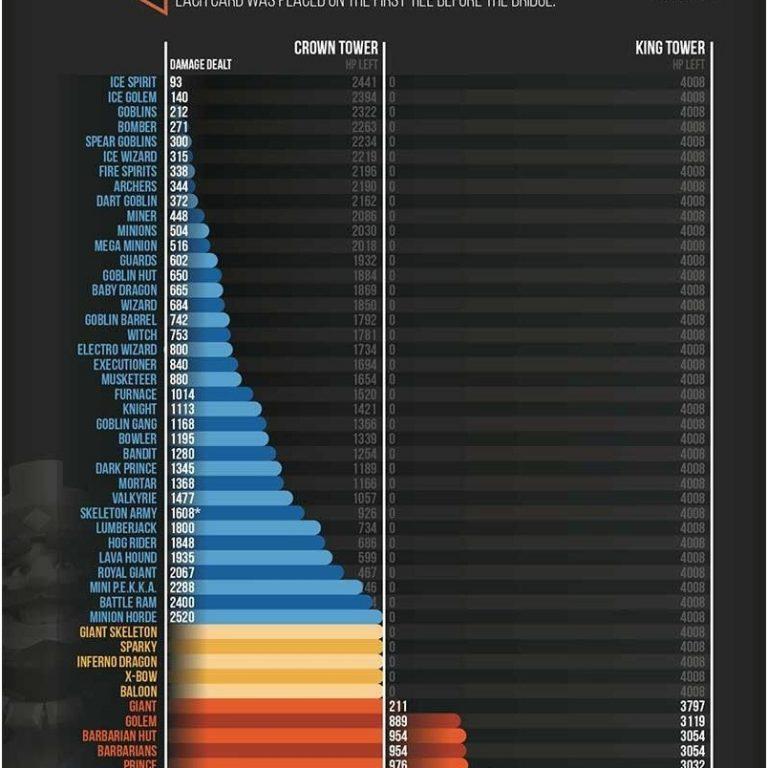 Info grafis damage yang bisa dihasilkan oleh para Troops
