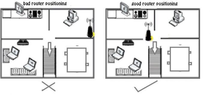 Cara Memperkut sinyal Wifi speedy indihome